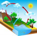 Περιβαλλοντικές μελέτες γεωτρήσεων